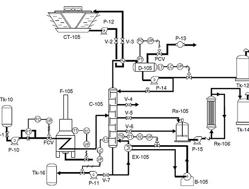 Process and Instrument Diagram