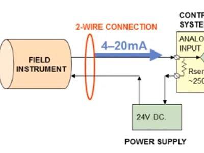 Loop Powered Instruments