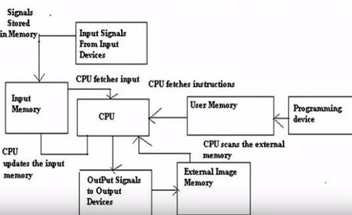 How PLC works