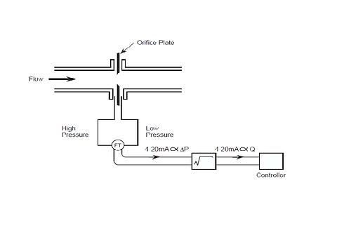 sqaure root extractor
