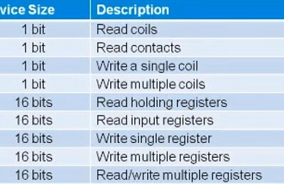 Description of Modbus Function Code