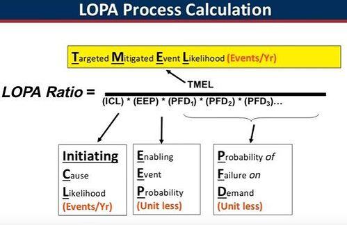 LOPA process calculation