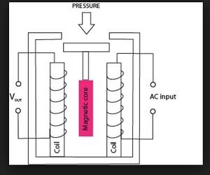 Reluctive Pressure Transducer