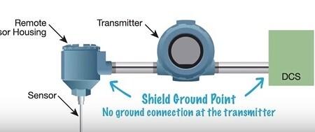 Grounding of Temperature Transmitter