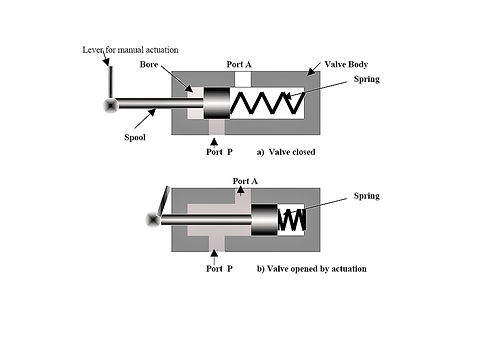 two-way valves