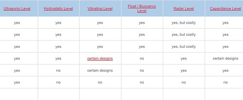 Comparison level measurement sensor option based on medium to be measured