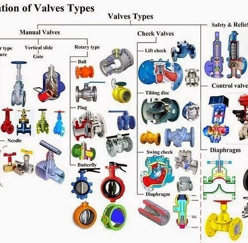 Valve classification - category