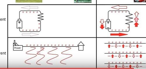 Difference between AC and DC current