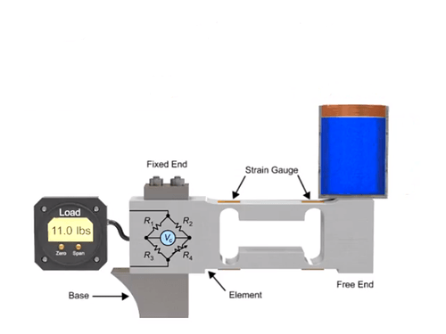 level measurement using load cell