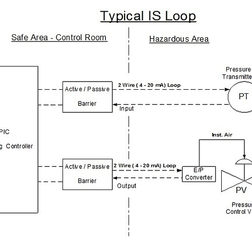 Typical IS loop
