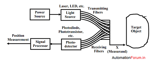 opticalsensr