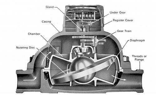 nutating flowmeter
