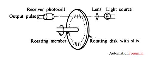 rotation measurement
