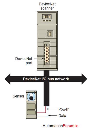 devicenet1