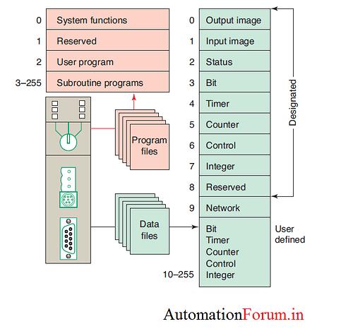 PLC PROGRAM FILES