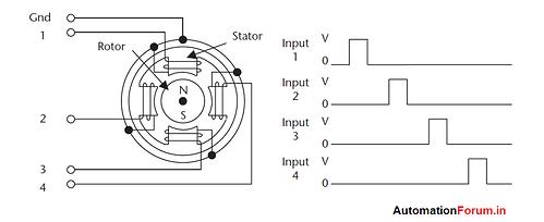 steppermotor