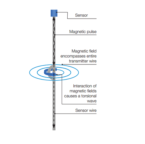 magnetostrictive