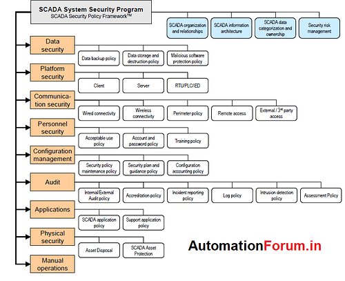 scada%20security%20framework