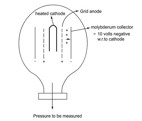 ionisation gauge