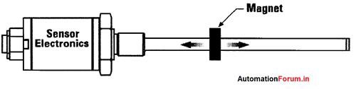 magnetostrive