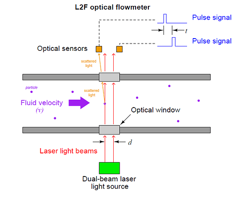 optical flowmeter