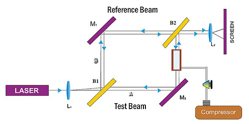 interferometer