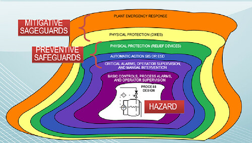 Layers-of-Protection-CAIChE-CCPS-Adapted-from-Reference-4