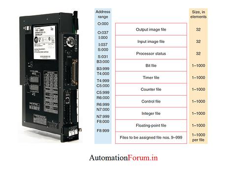 PLC datafiles