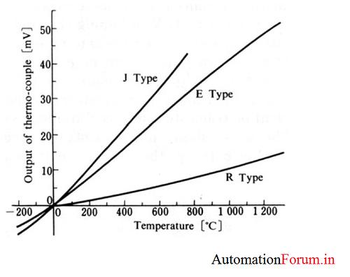 thermocouple characteristics