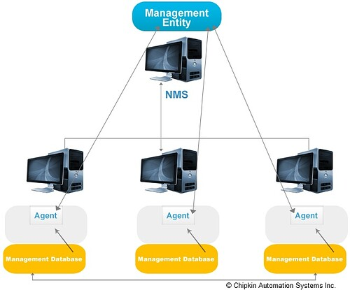 Simple_Network_Management_Protocol_SNMP