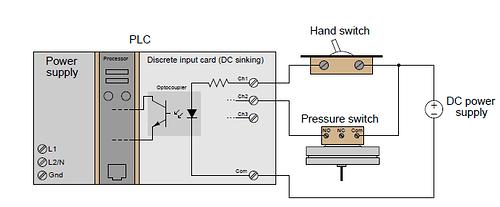 PLC discrete I/O