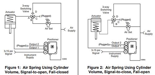 valve fail safe