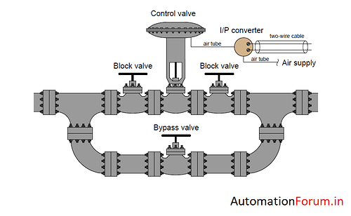 loop current check