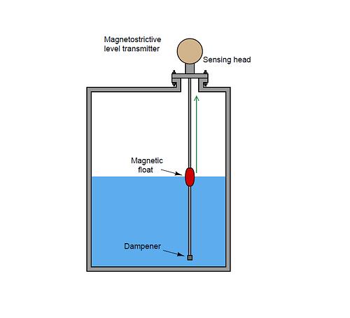 magnetostrictive level