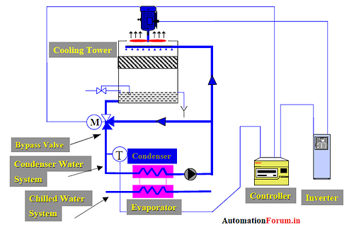 cooling%20tower