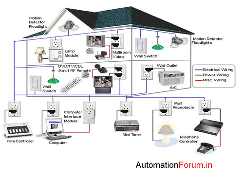 home%20automation