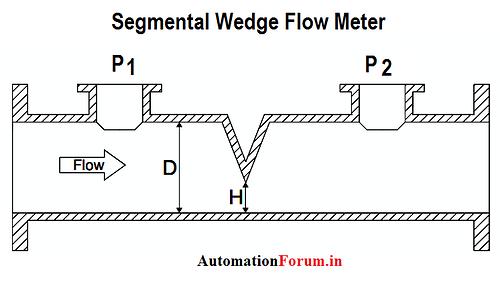 segmental%20flow
