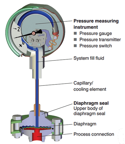 diaphragm seal pressure transmitter