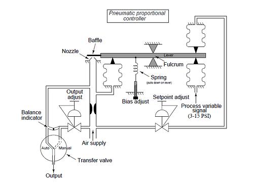 practical pneumatic control system