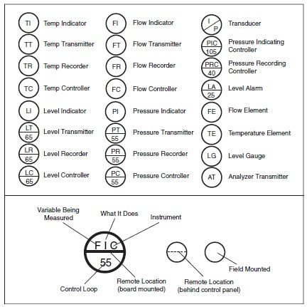 basic instrument symbols