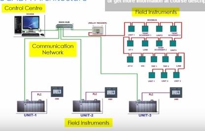 basics of SCADA - architecture