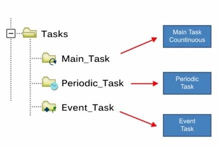 Control Logix Program Structure