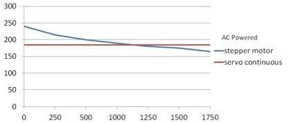 Torque Vs Speed curve of a Stepper motor and Servo motor