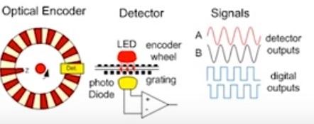 optical encoder