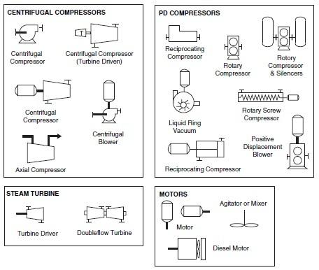 Compressors, Steam Turbines, and Motors