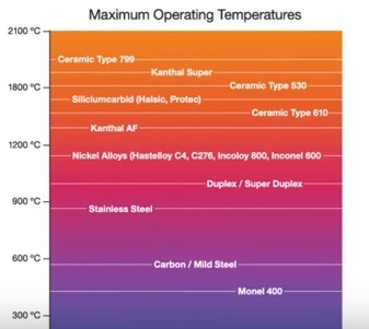 Temperature Limits of Thermowell Material