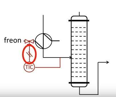 How to read a control loop from PFD