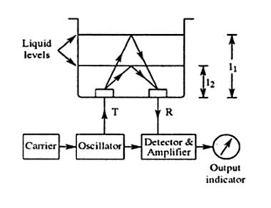 ultrasonic level measurement
