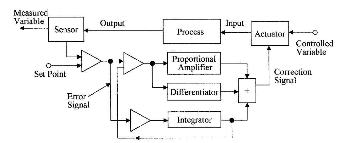 PID electronic controller