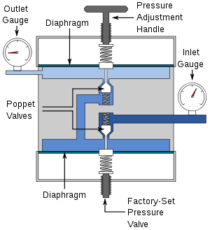 Dual stage pressure regulator valve
